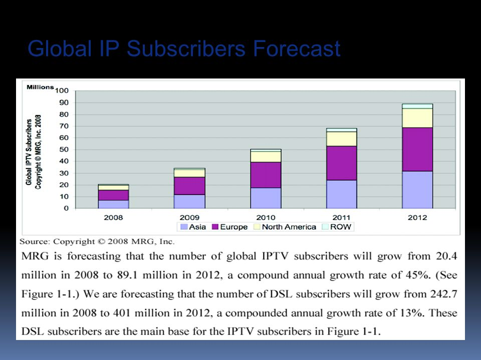 Global IP Subscribers Forecast
