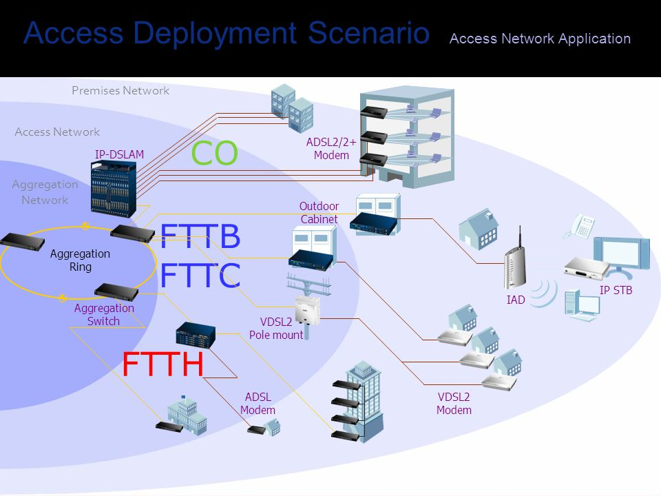 Access Deployment Scenario Access Network Application Aggregation Network Access Network Premises Network Aggregation Ring ADSL2/2+ Modem VDSL2 Modem ADSL Modem Aggregation Switch IP-DSLAM FTTH FTTB FTTC Outdoor Cabinet VDSL2 Pole mount CO IP STB IAD