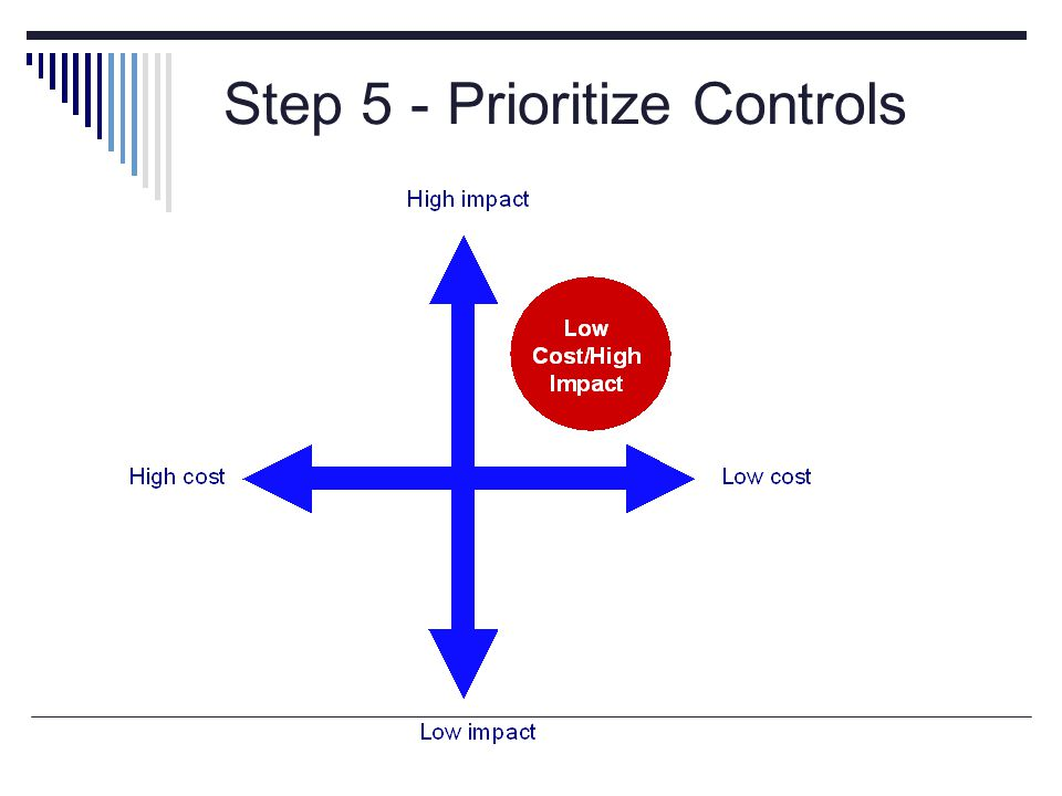Priority Matrix Step 5 - Prioritize Controls