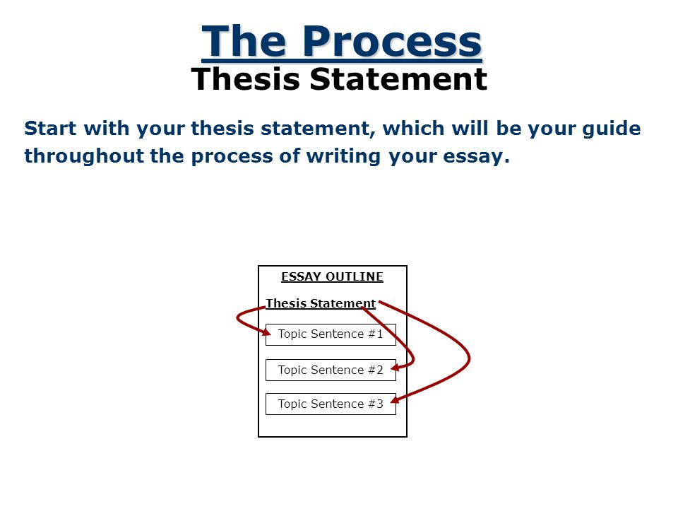 Example Here is an example of how a blank outline might look: Essay Outline I.IntroductionThesis: _____________________ II.Body Paragraph #1- Topic Se