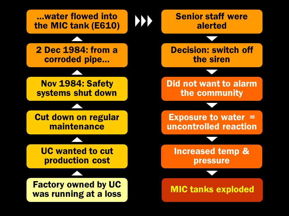 Factory owned by UC was running at a loss UC wanted to cut production cost Cut down on regular maintenance Nov 1984: Safety systems shut down …water flowed into the MIC tank (E610) Senior staff were alerted 2 Dec 1984: from a corroded pipe… Decision: switch off the siren Did not want to alarm the community Exposure to water = uncontrolled reaction Increased temp & pressure MIC tanks exploded