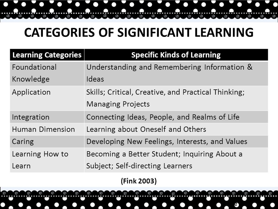 Irene TAN CATEGORIES OF SIGNIFICANT LEARNING Learning CategoriesSpecific Kinds of Learning Foundational Knowledge Understanding and Remembering Information & Ideas Application Skills; Critical, Creative, and Practical Thinking; Managing Projects IntegrationConnecting Ideas, People, and Realms of Life Human DimensionLearning about Oneself and Others CaringDeveloping New Feelings, Interests, and Values Learning How to Learn Becoming a Better Student; Inquiring About a Subject; Self-directing Learners (Fink 2003)