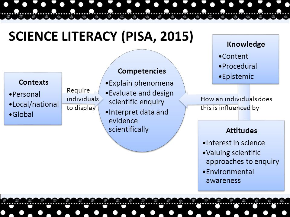 Contexts Personal Local/national Global Competencies Explain phenomena Evaluate and design scientific enquiry Interpret data and evidence scientifically Require individuals to display SCIENCE LITERACY (PISA, 2015) How an individuals does this is influenced by Knowledge Content Procedural Epistemic Attitudes Interest in science Valuing scientific approaches to enquiry Environmental awareness
