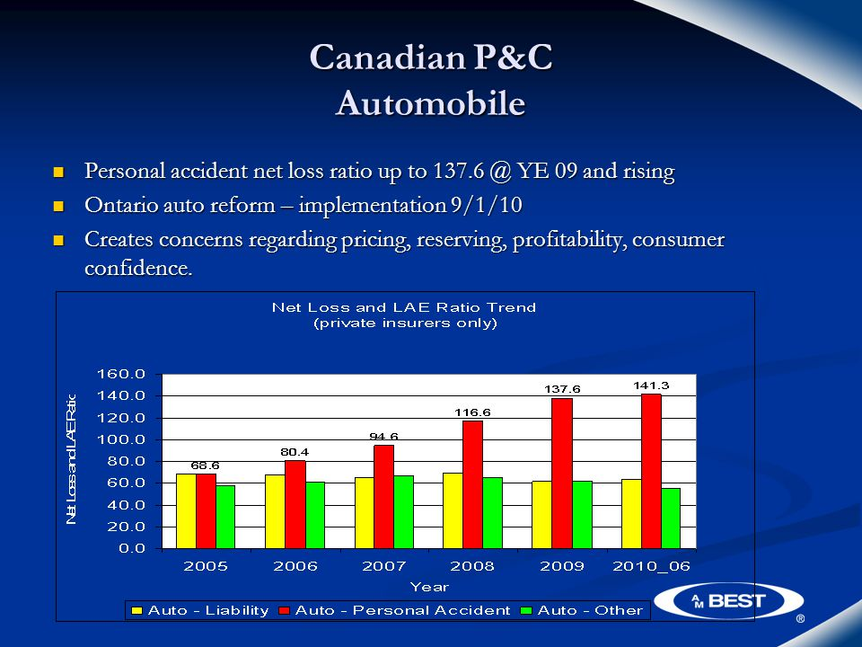 Canadian P&C Automobile Personal accident net loss ratio up to 137.6 @ YE 09 and rising Personal accident net loss ratio up to 137.6 @ YE 09 and rising Ontario auto reform – implementation 9/1/10 Ontario auto reform – implementation 9/1/10 Creates concerns regarding pricing, reserving, profitability, consumer confidence.