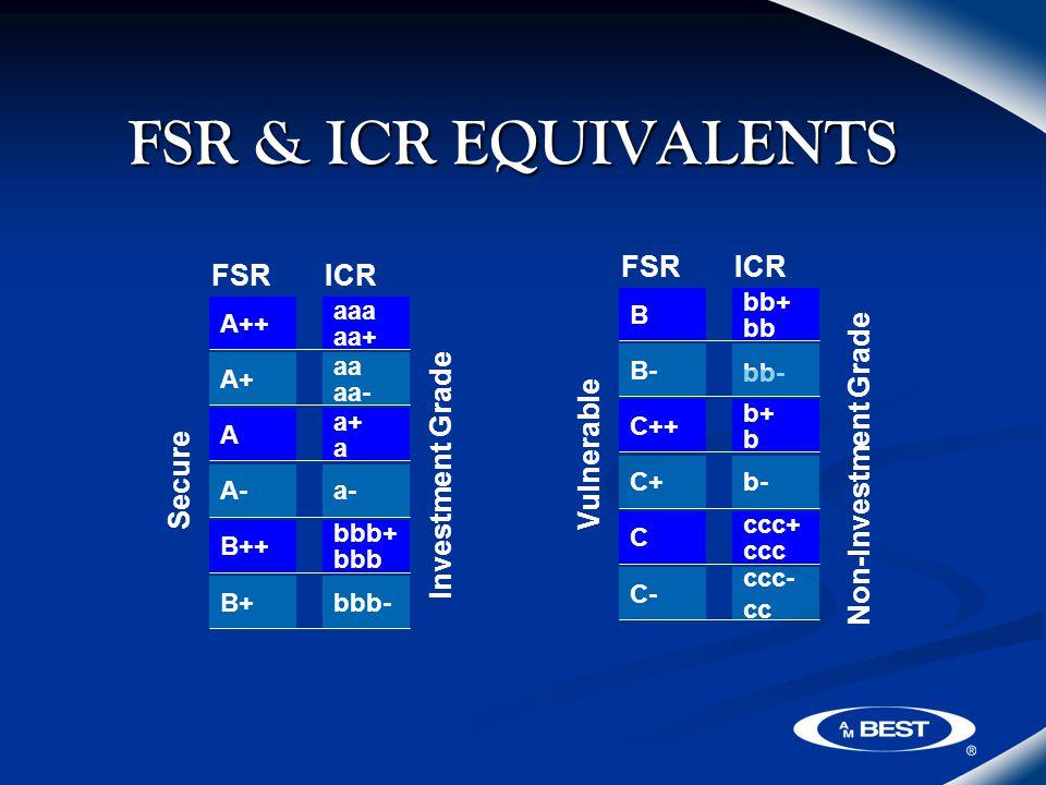 FSR & ICR EQUIVALENTS FSRICR Secure Investment Grade A++ aaa aa+ A+ aa aa- A a+ a A-a- B++ bbb+ bbb B+bbb- FSRICR Vulnerable Non-Investment Grade B bb+ bb B- bb- C++ b+ b C+b- C ccc+ ccc C- ccc- cc