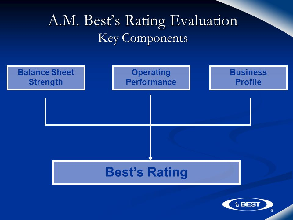 A.M. Best's Rating Evaluation Key Components Balance Sheet Strength Operating Performance Business Profile Best's Rating