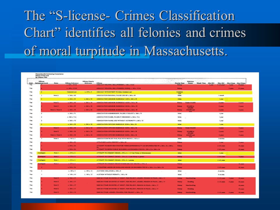 The S-license- Crimes Classification Chart identifies all felonies and crimes of moral turpitude in Massachusetts.