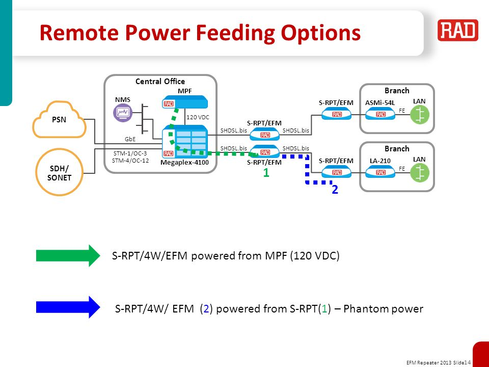 EFM Repeater 2013 Slide 14 Remote Power Feeding Options S-RPT/4W/EFM powered from MPF (120 VDC) 1 2 S-RPT/4W/ EFM (2) powered from S-RPT(1) – Phantom power 120 VDC MPF Central Office SDH/ SONET PSN STM-1/OC-3 STM-4/OC-12 GbE NMS SHDSL.bis S-RPT/EFM SHDSL.bis S-RPT/EFM Megaplex-4100 ASMi-54L LAN FE S-RPT/EFM SHDSL.bis Branch LA-210 LAN FE S-RPT/EFM Branch SHDSL.bis