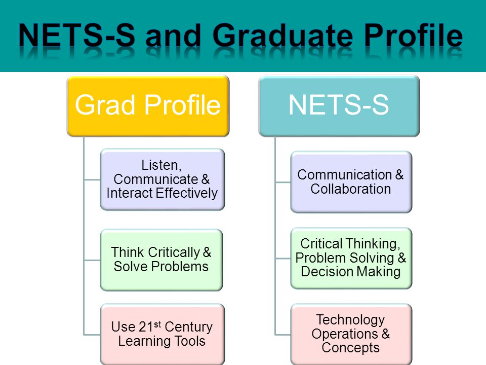 Grad Profile Use 21 st Century Learning Tools Think Critically & Solve Problems Listen, Communicate & Interact Effectively NETS-S Communication & Coll