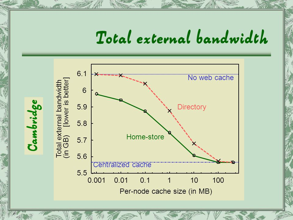 Total external bandwidth 5.5 5.6 5.7 5.8 5.9 6 6.1 0.0010.010.1110100 Total external bandwidth (in GB) [lower is better] Per-node cache size (in MB) Directory Home-store No web cache Centralized cache Cambridge