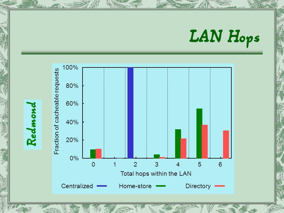 LAN Hops Redmond