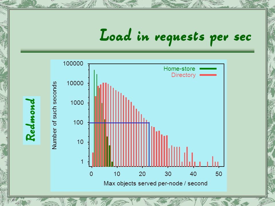Load in requests per sec 1 10 100 1000 10000 100000 01020304050 Number of such seconds Max objects served per-node / second Home-store Directory Redmond