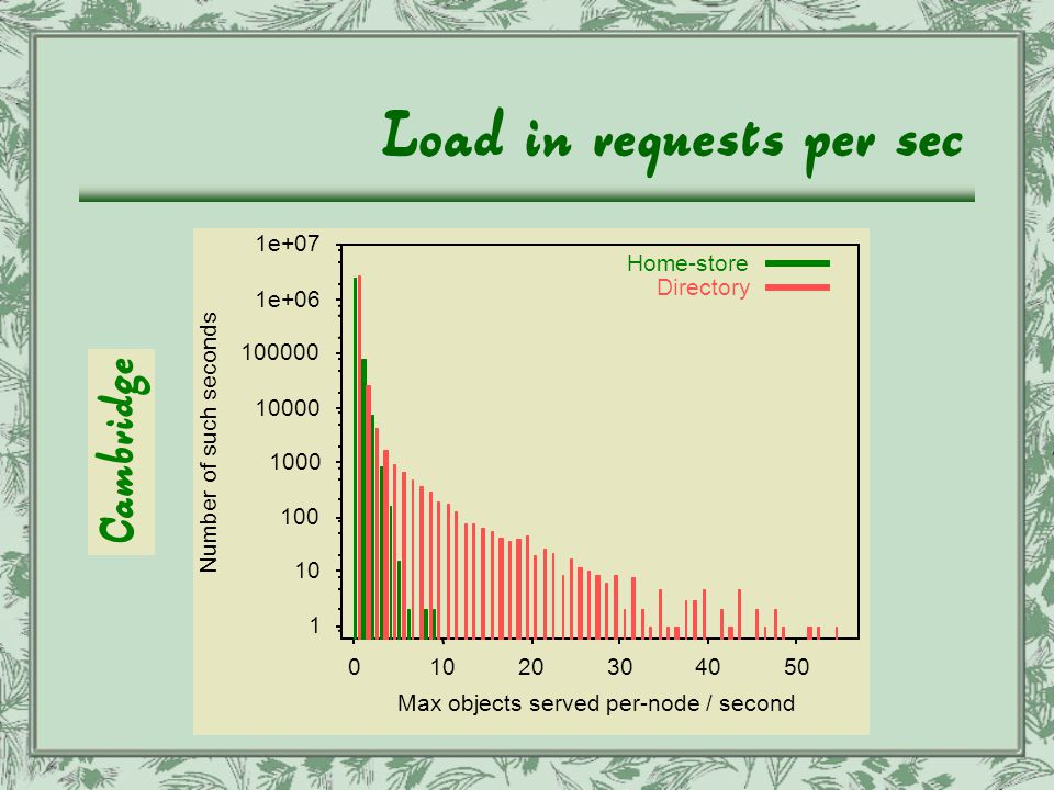 Load in requests per sec 1 10 100 1000 10000 100000 1e+06 1e+07 01020304050 Number of such seconds Max objects served per-node / second Home-store Directory Cambridge