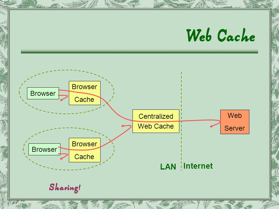 Web Cache Browser Cache Browser Cache Centralized Web Cache Web Server Sharing ! LAN Internet