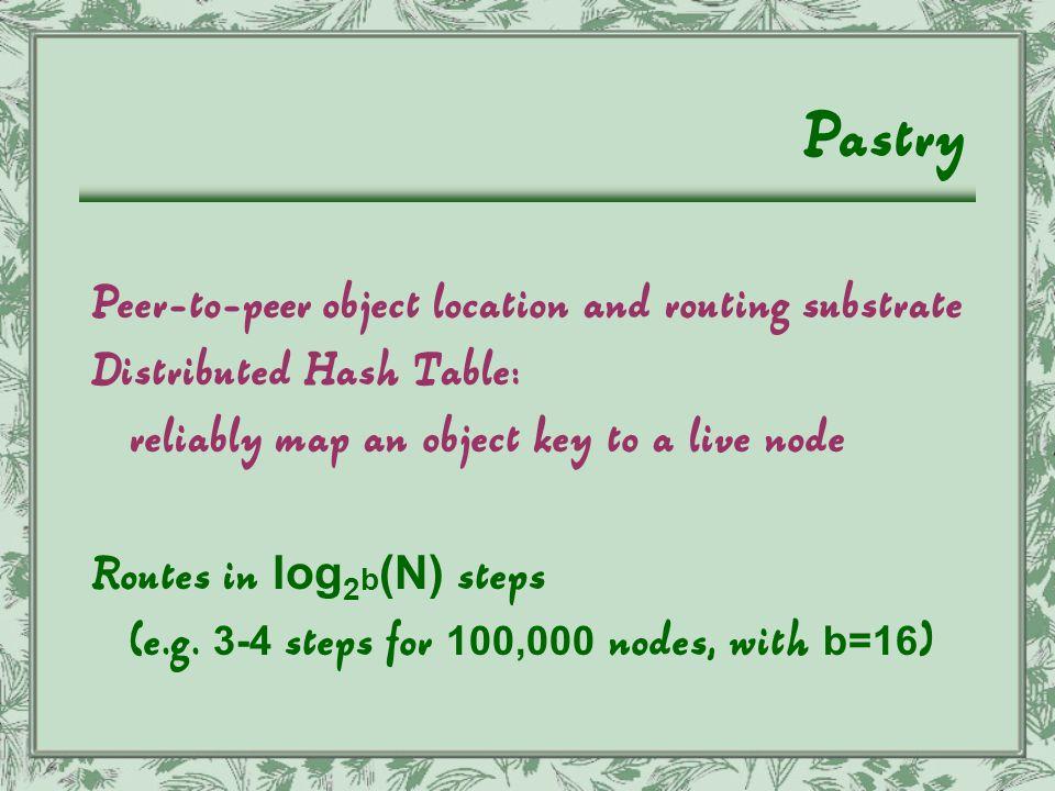 Home-store model client home LAN Internet URL hash