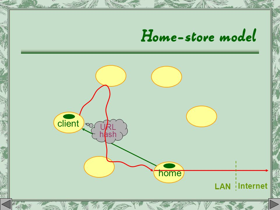 Home-store model client home LAN Internet URL hash