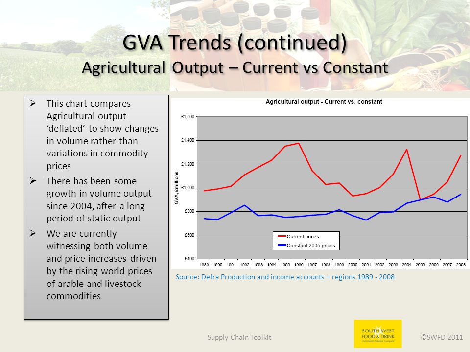 Supply Chain Toolkit ©SWFD 2011 GVA Trends (continued) Agricultural Output – Current vs Constant  This chart compares Agricultural output 'deflated' to show changes in volume rather than variations in commodity prices  There has been some growth in volume output since 2004, after a long period of static output  We are currently witnessing both volume and price increases driven by the rising world prices of arable and livestock commodities  This chart compares Agricultural output 'deflated' to show changes in volume rather than variations in commodity prices  There has been some growth in volume output since 2004, after a long period of static output  We are currently witnessing both volume and price increases driven by the rising world prices of arable and livestock commodities Source: Defra Production and income accounts – regions 1989 - 2008