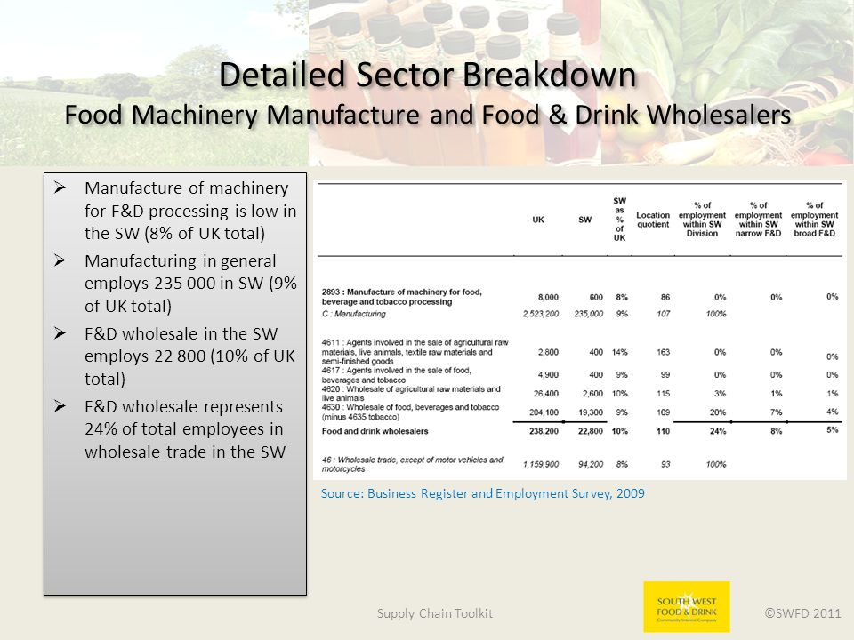 Supply Chain Toolkit ©SWFD 2011 Detailed Sector Breakdown Food Machinery Manufacture and Food & Drink Wholesalers  Manufacture of machinery for F&D processing is low in the SW (8% of UK total)  Manufacturing in general employs 235 000 in SW (9% of UK total)  F&D wholesale in the SW employs 22 800 (10% of UK total)  F&D wholesale represents 24% of total employees in wholesale trade in the SW  Manufacture of machinery for F&D processing is low in the SW (8% of UK total)  Manufacturing in general employs 235 000 in SW (9% of UK total)  F&D wholesale in the SW employs 22 800 (10% of UK total)  F&D wholesale represents 24% of total employees in wholesale trade in the SW Source: Business Register and Employment Survey, 2009