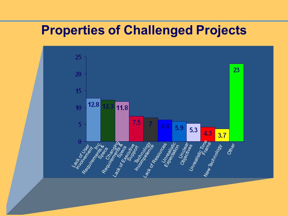 Properties of Challenged Projects Lack of Executive Support Other Lack of User Involvement Inc. Requirements & Specs Technology Incompetence Unrealist