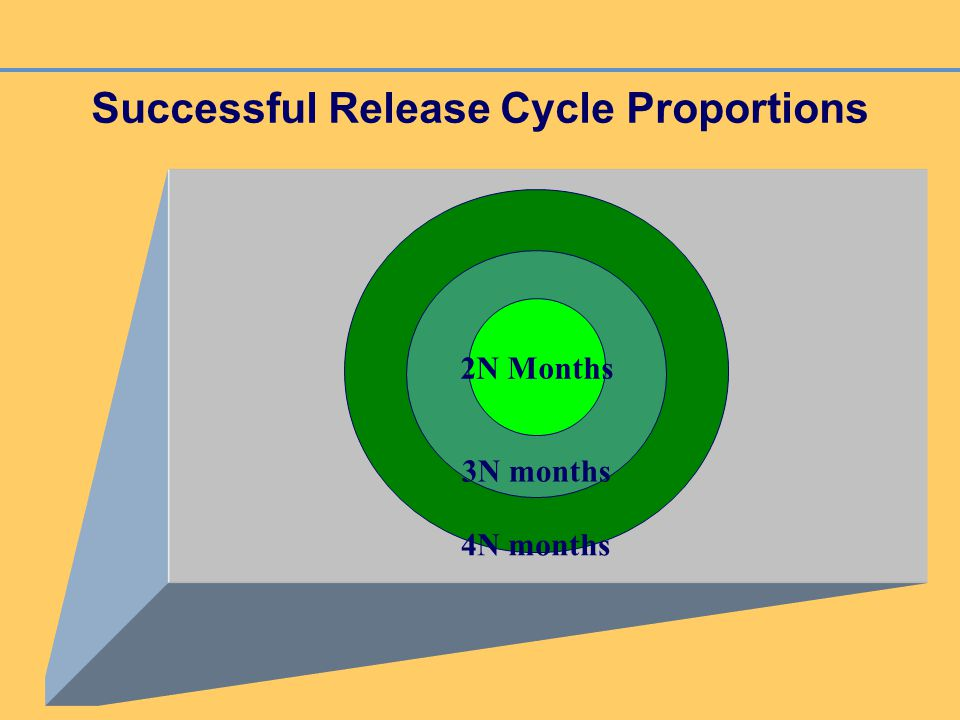 Successful Release Cycle Proportions 4N months 3N months 2N Months
