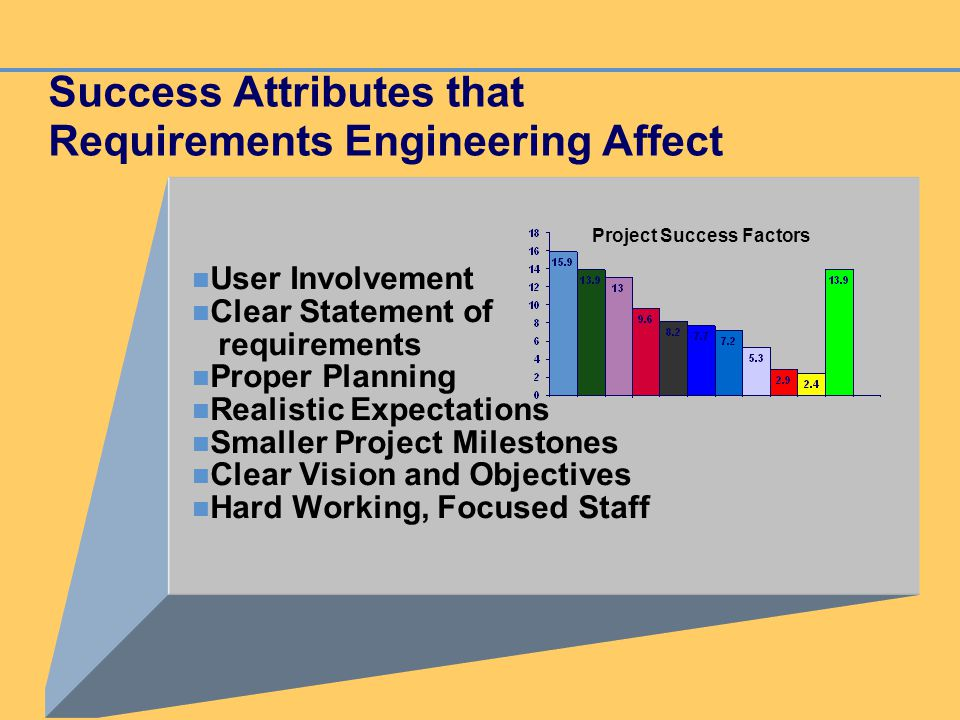 Success Attributes that Requirements Engineering Affect User Involvement Clear Statement of requirements Proper Planning Realistic Expectations Smalle