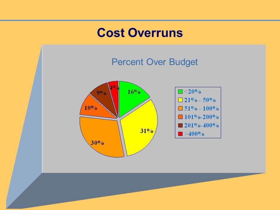 Cost Overruns Percent Over Budget