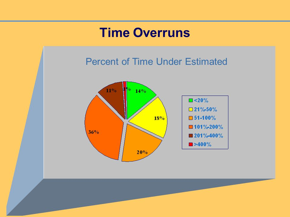 Time Overruns Percent of Time Under Estimated