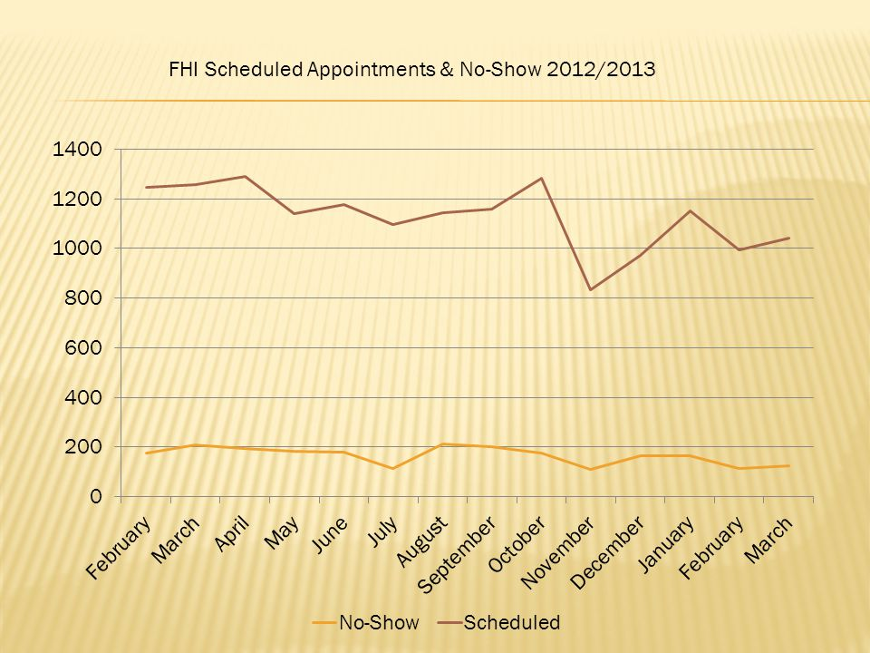 FHI Scheduled Appointments & No-Show 2012/2013