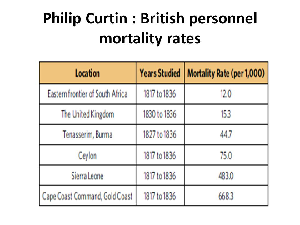 Philip Curtin : British personnel mortality rates