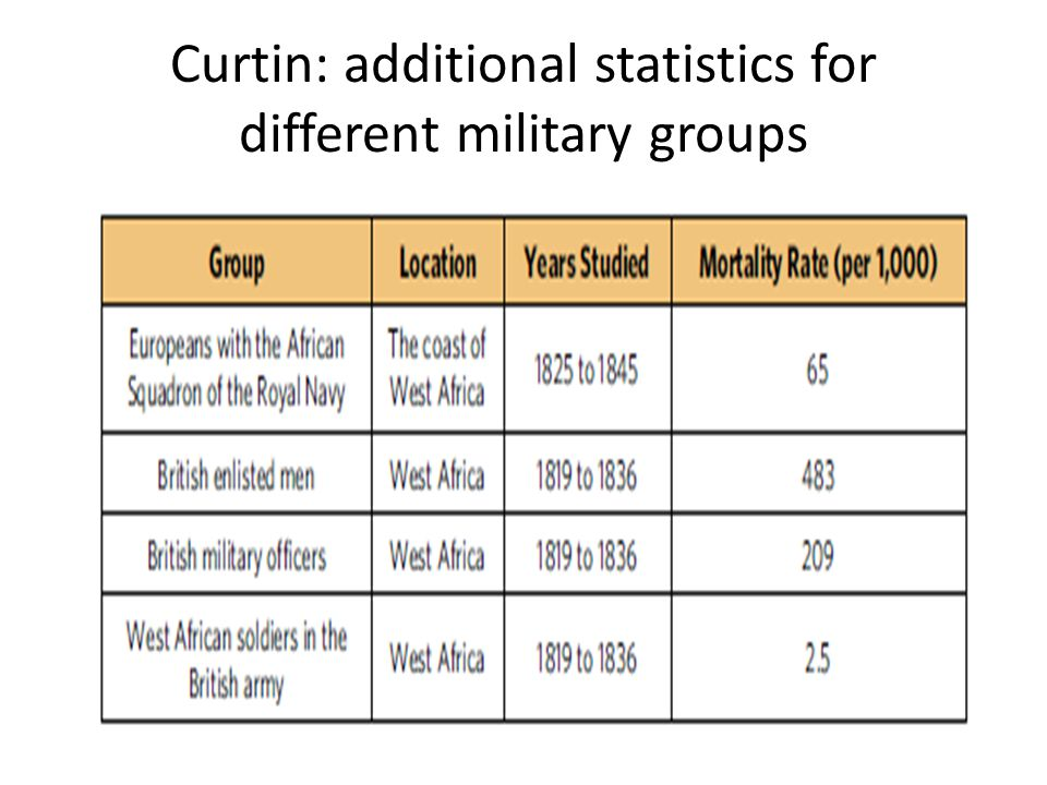 Curtin: additional statistics for different military groups