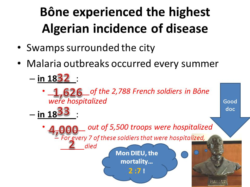 Bône experienced the highest Algerian incidence of disease Swamps surrounded the city Malaria outbreaks occurred every summer – in 18____: __________o
