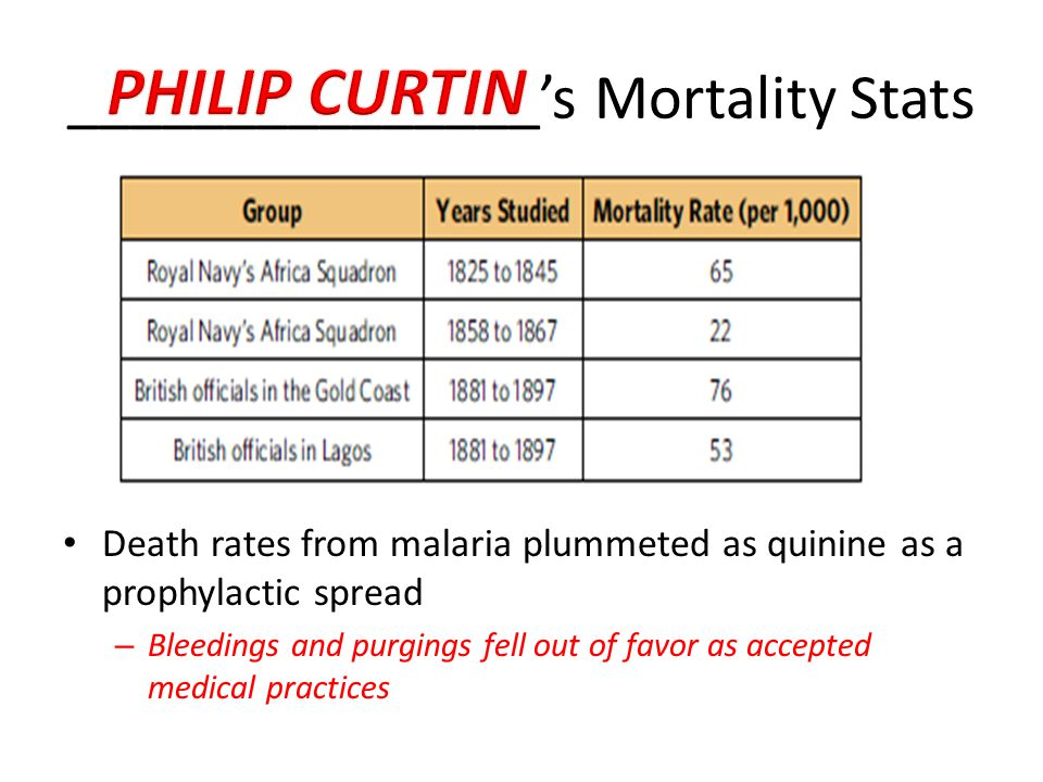 _______________'s Mortality Stats Death rates from malaria plummeted as quinine as a prophylactic spread – Bleedings and purgings fell out of favor as