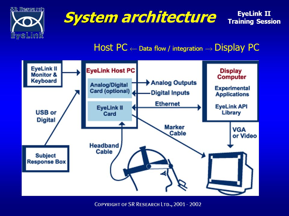 EyeLink II Training Session Copyright of SR Research Ltd., 2001 - 2002 System System architecture Host PC  Data flow / integration  Display PC