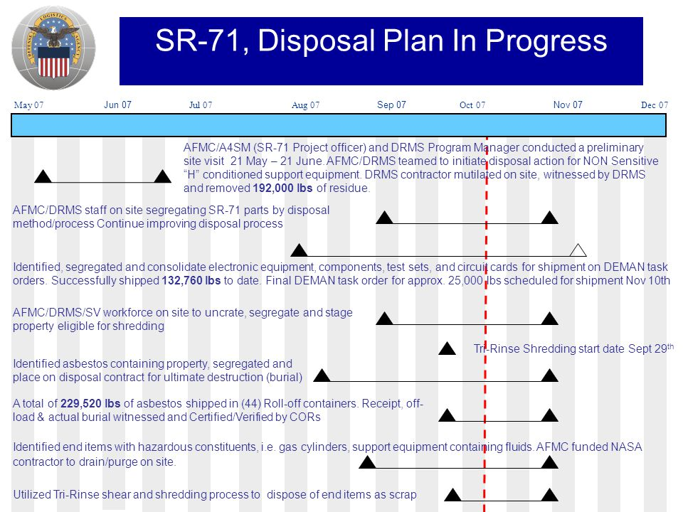 May 07Jul 07Aug 07Dec 07Oct 07 SR-71, Disposal Plan In Progress Jun 07Sep 07 Nov 07 AFMC/A4SM (SR-71 Project officer) and DRMS Program Manager conducted a preliminary site visit 21 May – 21 June.