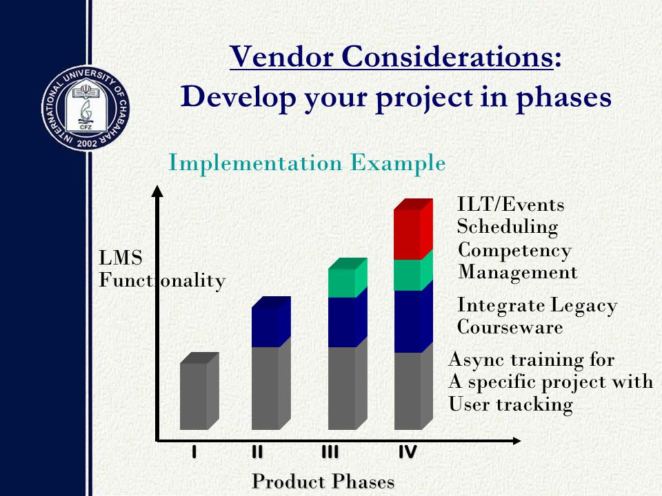 LMS Functionality Async training for A specific project with User tracking Integrate Legacy Courseware Competency Management ILT/Events Scheduling Product Phases IIIIIIIV Implementation Example Vendor Considerations: Develop your project in phases