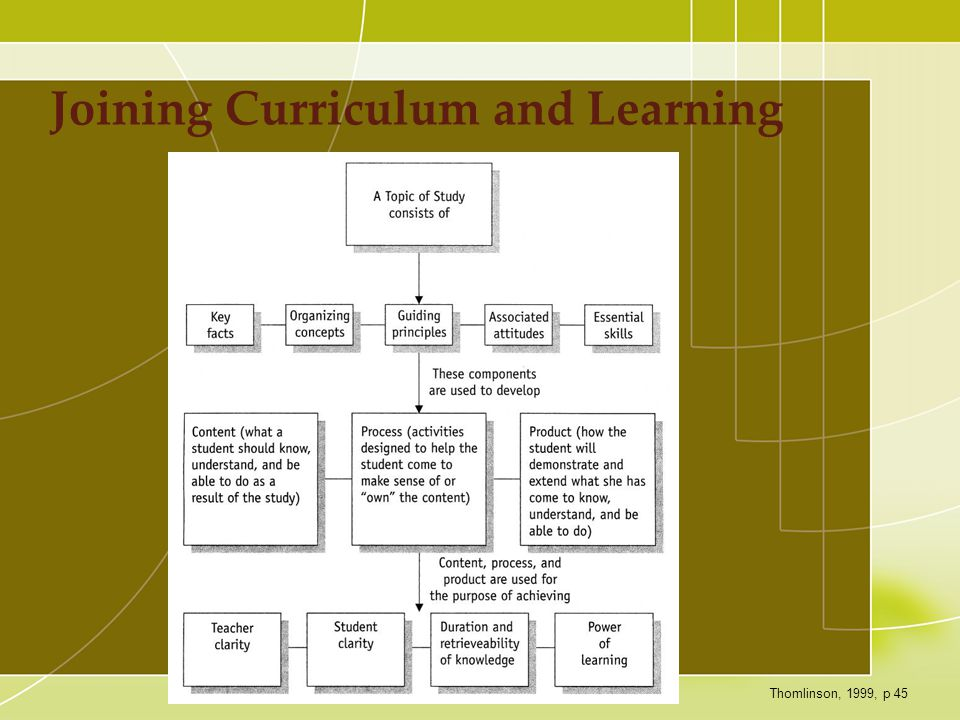Joining Curriculum and Learning Thomlinson, 1999, p 45
