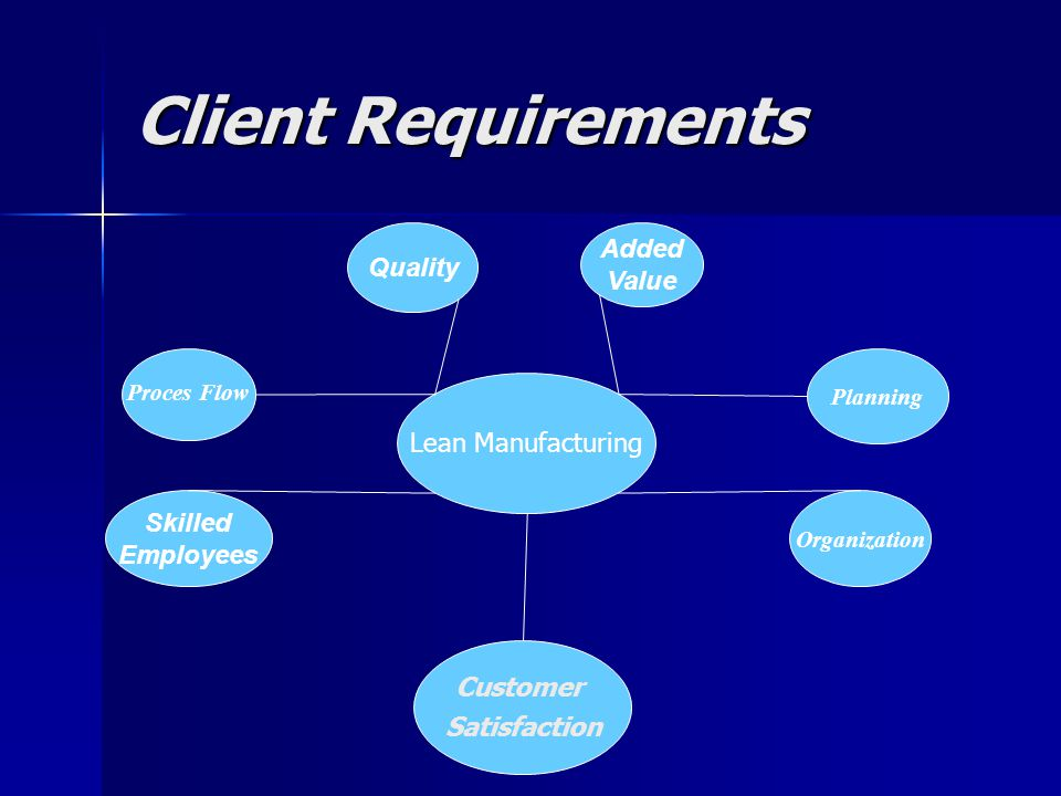 Client Requirements Lean Manufacturing Quality Added Value Skilled Employees Proces Flow Planning Organization Customer Satisfaction