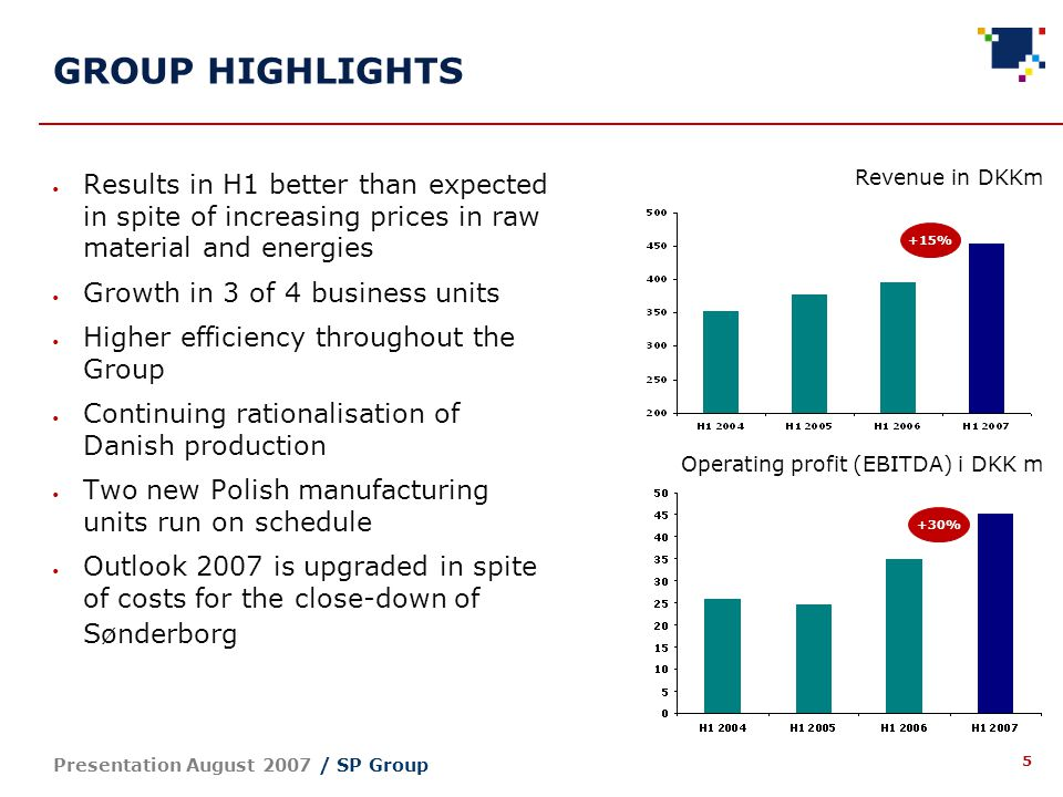 26 Presentation August 2007 / SP Group New outlookPrevious outlook2006 Revenue Growth of 6-10% = DKKm 875-908 Growth of 4-8% = DKKm 860-890 DKKm 825.4 Result before tax and minorities Approx.