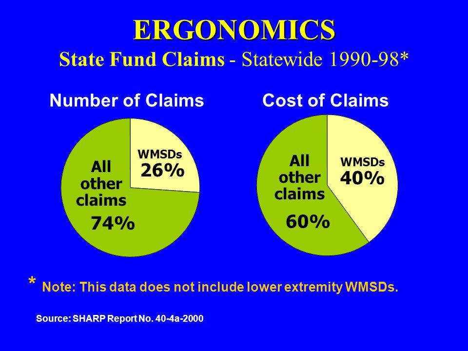 ERGONOMICS ERGONOMICS State Fund Claims - Statewide 1990-98* WMSDs All other claims 26% 74% WMSDs 40% 60% All other claims Number of ClaimsCost of Cla