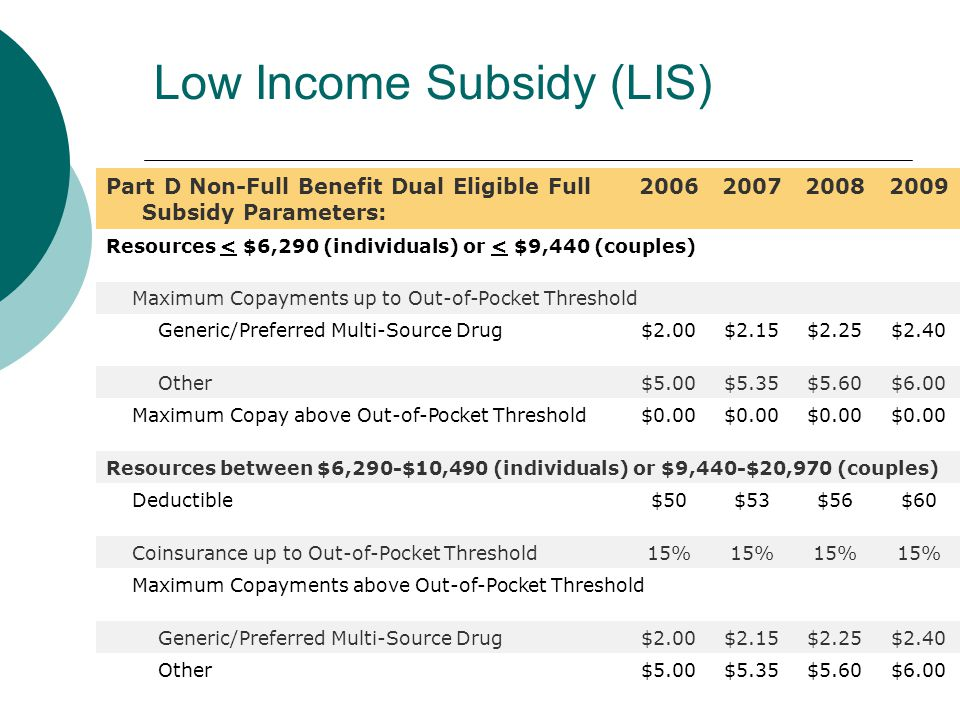 Low Income Subsidy (LIS) Part D Non-Full Benefit Dual Eligible Full Subsidy Parameters: 2006200720082009 Resources < $6,290 (individuals) or < $9,440 (couples) Maximum Copayments up to Out-of-Pocket Threshold Generic/Preferred Multi-Source Drug$2.00$2.15$2.25$2.40 Other$5.00$5.35$5.60$6.00 Maximum Copay above Out-of-Pocket Threshold$0.00 Resources between $6,290-$10,490 (individuals) or $9,440-$20,970 (couples) Deductible$50$53$56$60 Coinsurance up to Out-of-Pocket Threshold15% Maximum Copayments above Out-of-Pocket Threshold Generic/Preferred Multi-Source Drug$2.00$2.15$2.25$2.40 Other$5.00$5.35$5.60$6.00