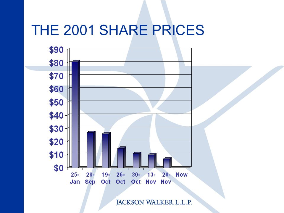 THE 2001 SHARE PRICES