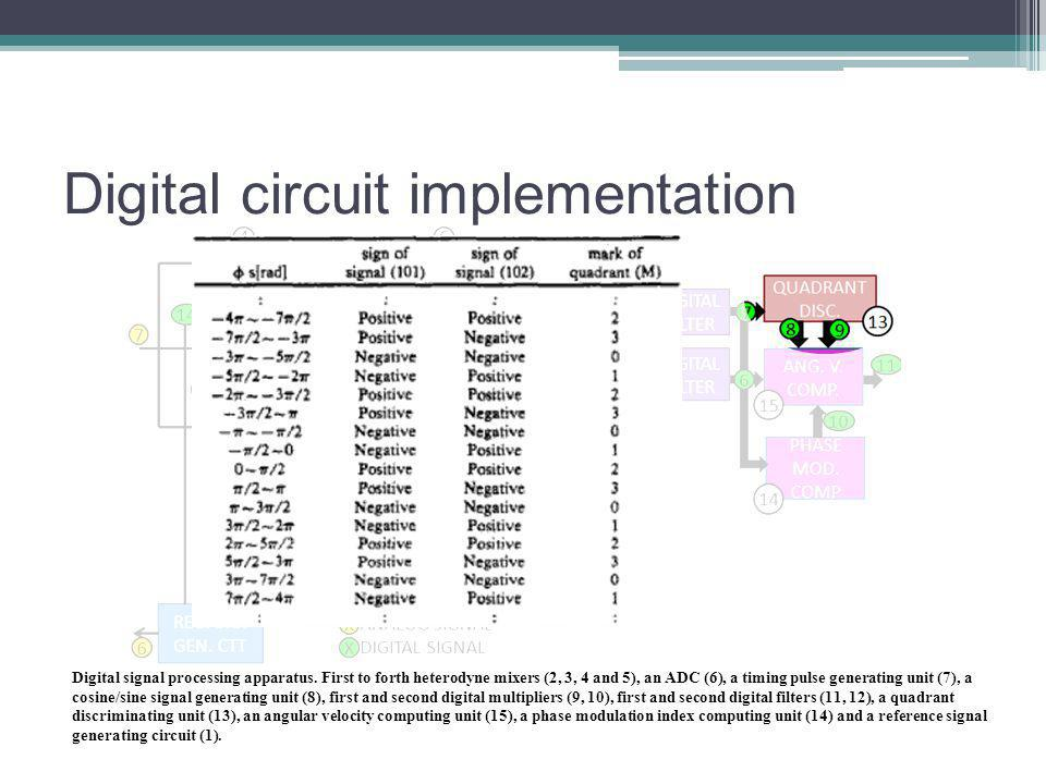 Digital circuit implementation Digital signal processing apparatus.