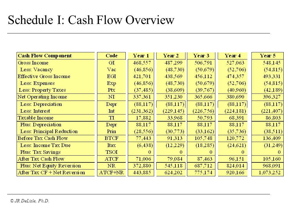 © JR DeLisle, Ph.D. Schedule I: Cash Flow Overview