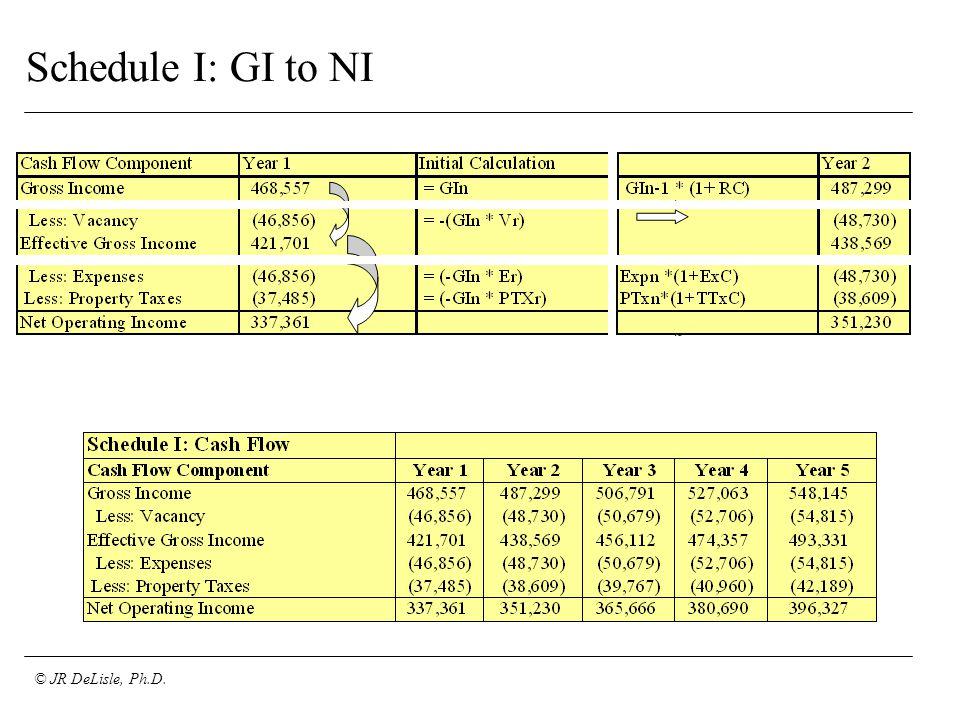 © JR DeLisle, Ph.D. Schedule I: GI to NI