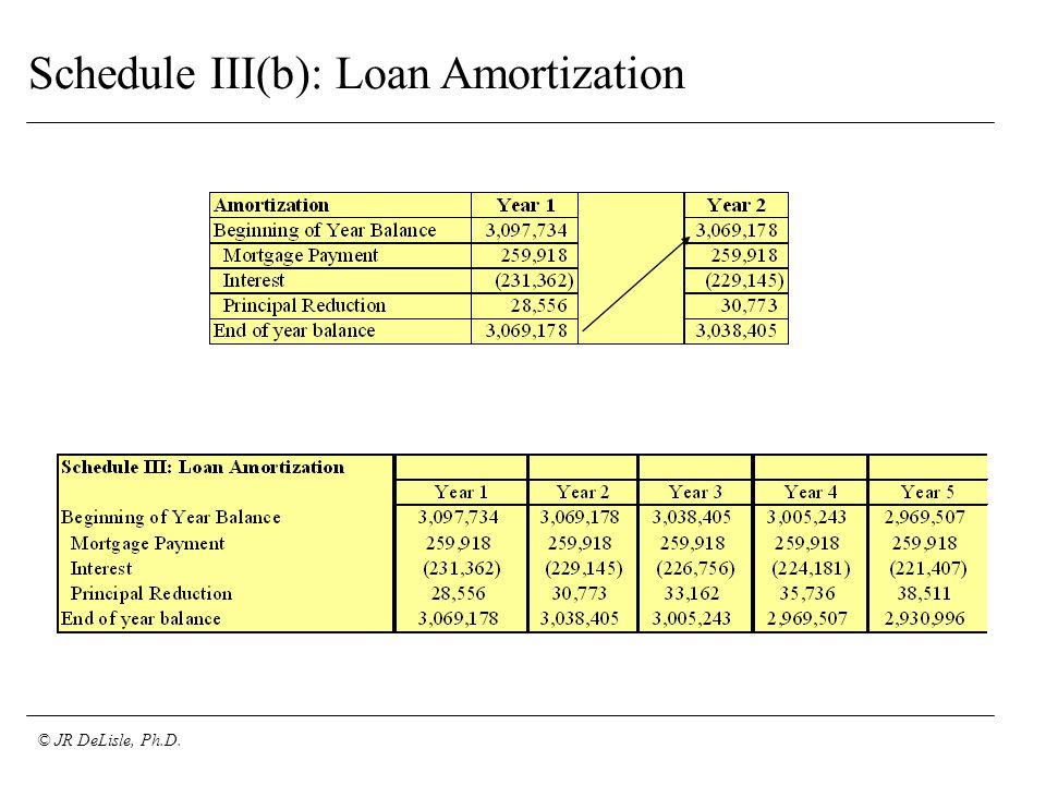 © JR DeLisle, Ph.D. Schedule III(b): Loan Amortization
