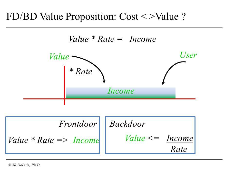 © JR DeLisle, Ph.D. FD/BD Value Proposition: Cost Value .