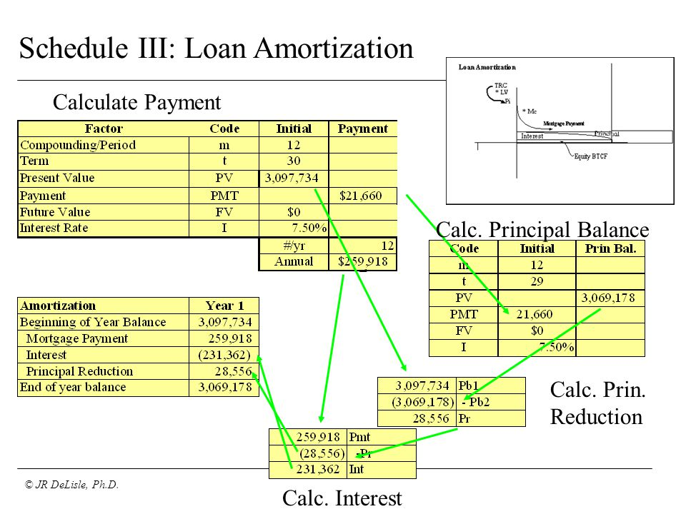 © JR DeLisle, Ph.D. Schedule III: Loan Amortization Calculate Payment Calc.