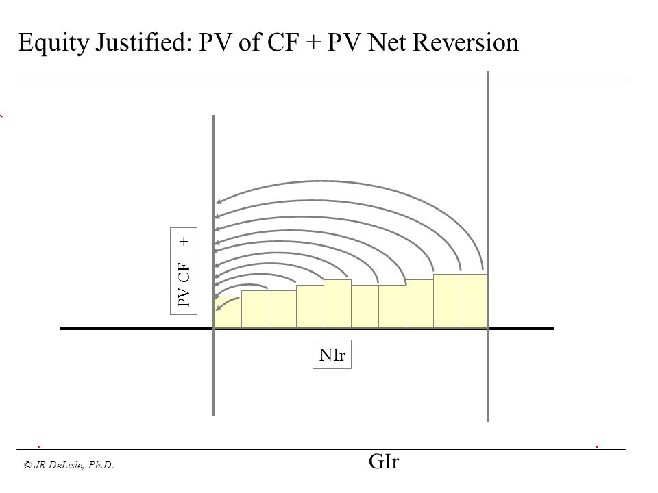 © JR DeLisle, Ph.D. Equity Justified: PV of CF + PV Net Reversion NIr GIr PV CF +