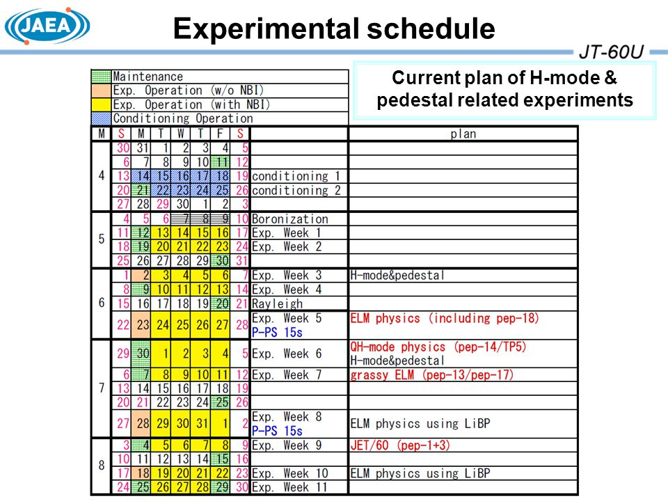 Experimental schedule Current plan of H-mode & pedestal related experiments