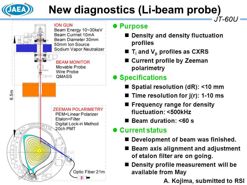 New diagnostics (Li-beam probe) Purpose Density and density fluctuation profiles T i and V p profiles as CXRS Current profile by Zeeman polarimetry Specifications Spatial resolution (dR): <10 mm Time resolution for j(r): 1-10 ms Frequency range for density fluctuation: <500kHz Beam duration: <60 s Current status Development of beam was finished.